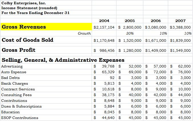 Income Statement Archives - Company Founder