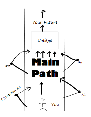 Main Path diagram